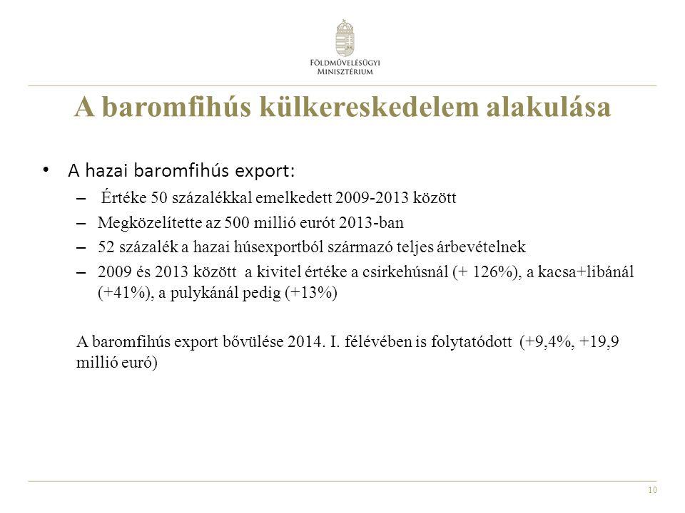 10 A hazai baromfihús export: – Értéke 50 százalékkal emelkedett 2009-2013 között – Megközelítette az 500 millió eurót 2013-ban – 52 százalék a hazai húsexportból származó teljes árbevételnek – 2009 és 2013 között a kivitel értéke a csirkehúsnál (+ 126%), a kacsa+libánál (+41%), a pulykánál pedig (+13%) A baromfihús export bővülése 2014.