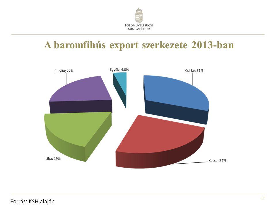 11 A baromfihús export szerkezete 2013-ban Forrás: KSH alaján