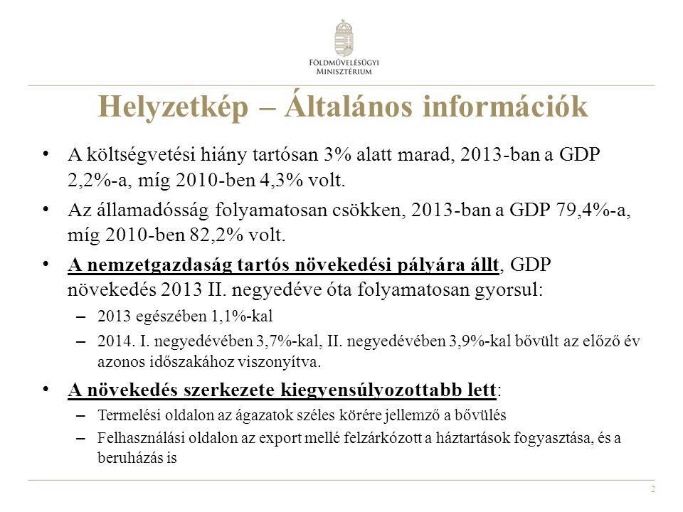 2 Helyzetkép – Általános információk A költségvetési hiány tartósan 3% alatt marad, 2013-ban a GDP 2,2%-a, míg 2010-ben 4,3% volt.