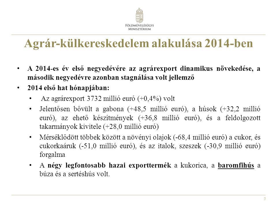 5 A 2014-es év első negyedévére az agrárexport dinamikus növekedése, a második negyedévre azonban stagnálása volt jellemző 2014 első hat hónapjában: Az agrárexport 3732 millió euró (+0,4%) volt Jelentősen bővült a gabona (+48,5 millió euró), a húsok (+32,2 millió euró), az ehető készítmények (+36,8 millió euró), és a feldolgozott takarmányok kivitele (+28,0 millió euró) Mérséklődött többek között a növényi olajok (-68,4 millió euró) a cukor, és cukorkaáruk (-51,0 millió euró), és az italok, szeszek (-30,9 millió euró) forgalma A négy legfontosabb hazai exporttermék a kukorica, a baromfihús a búza és a sertéshús volt.