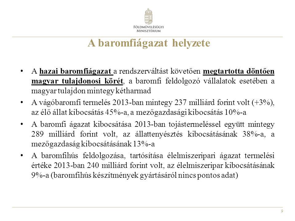 9 A baromfiágazat helyzete A hazai baromfiágazat a rendszerváltást követően megtartotta döntően magyar tulajdonosi körét, a baromfi feldolgozó vállalatok esetében a magyar tulajdon mintegy kétharmad A vágóbaromfi termelés 2013-ban mintegy 237 milliárd forint volt (+3%), az élő állat kibocsátás 45%-a, a mezőgazdasági kibocsátás 10%-a A baromfi ágazat kibocsátása 2013-ban tojástermeléssel együtt mintegy 289 milliárd forint volt, az állattenyésztés kibocsátásának 38%-a, a mezőgazdaság kibocsátásának 13%-a A baromfihús feldolgozása, tartósítása élelmiszeripari ágazat termelési értéke 2013-ban 240 milliárd forint volt, az élelmiszeripar kibocsátásának 9%-a (baromfihús készítmények gyártásáról nincs pontos adat)