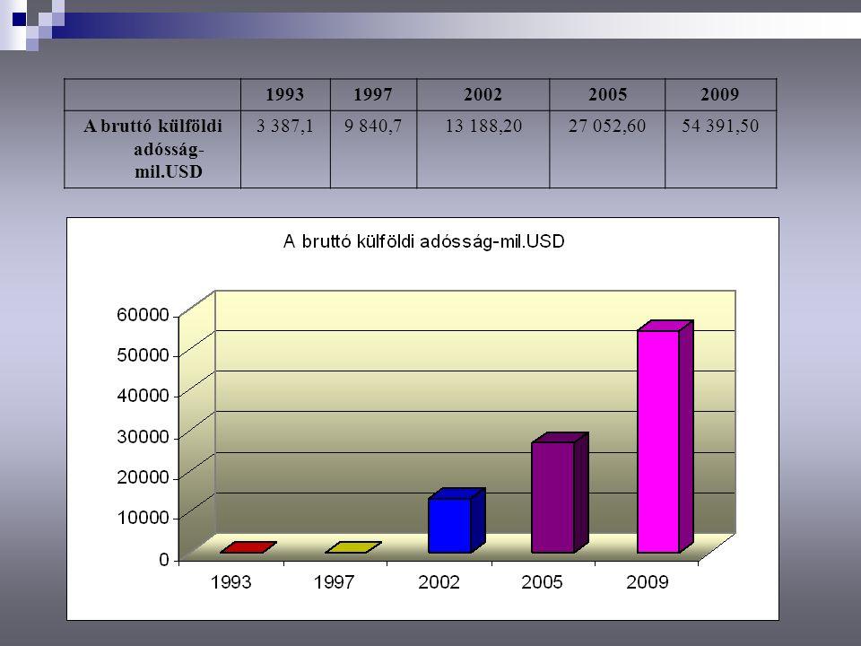 19931997200220052009 A bruttó külföldi adósság- mil.USD 3 387,19 840,713 188,2027 052,6054 391,50