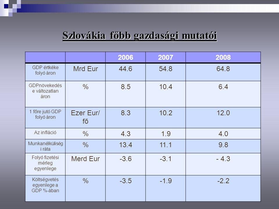 Szlovákia főbb gazdasági mutatói 200620072008 GDP értkéke folyó áron Mrd Eur44.654.864.8 GDPnövekedés e változatlan áron %8.510.46.4 1 főre jutó GDP f