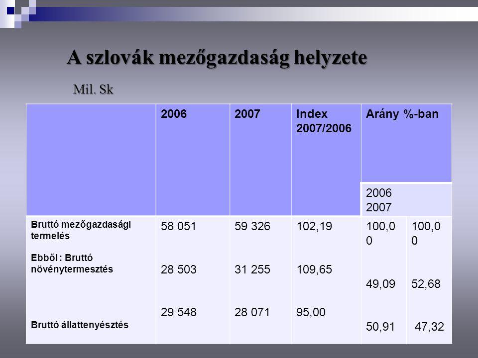 A szlovák mezőgazdaság helyzete 20062007Index 2007/2006 Arány %-ban 2006 2007 Bruttó mezőgazdasági termelés Ebből : Bruttó növénytermesztés Bruttó áll