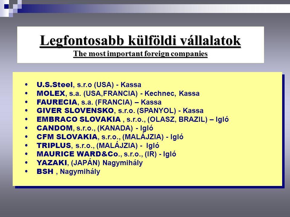 Legfontosabb külföldi vállalatok The most important foreign companies U.S.Steel, s.r.o (USA) - Kassa MOLEX, s.a. (USA,FRANCIA) - Kechnec, Kassa FAUREC