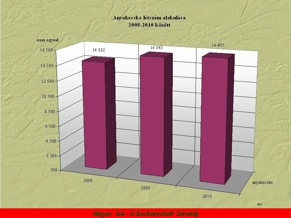 A Szövetség főbb tevékenységei: A hazai juh- és kecskeállományok törzskönyvezési és teljesítményvizsgálati munkájának végzése.
