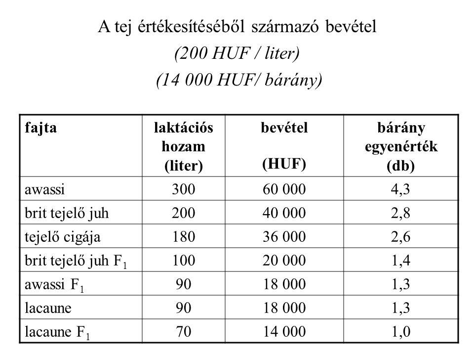 fajtalaktációs hozam (liter) bevétel (HUF) bárány egyenérték (db) awassi30060 0004,3 brit tejelő juh20040 0002,8 tejelő cigája18036 0002,6 brit tejelő