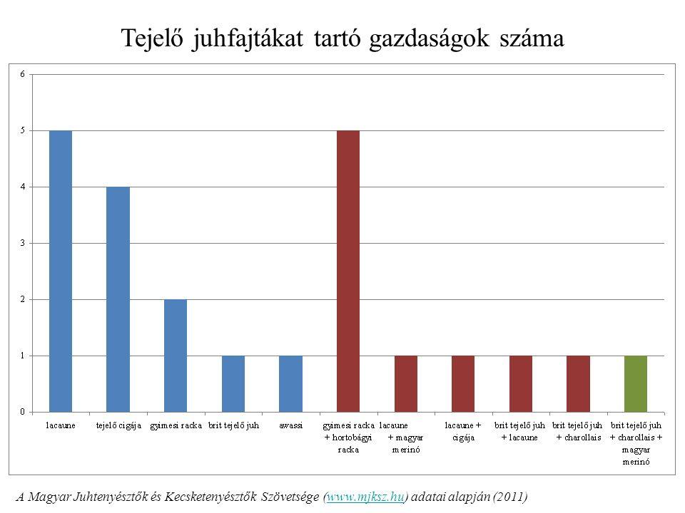 Tejelő juhfajtákat tartó gazdaságok száma A Magyar Juhtenyésztők és Kecsketenyésztők Szövetsége (www.mjksz.hu) adatai alapján (2011)www.mjksz.hu