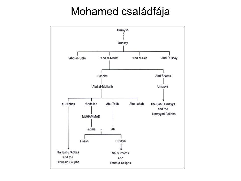 Mohamed családfája