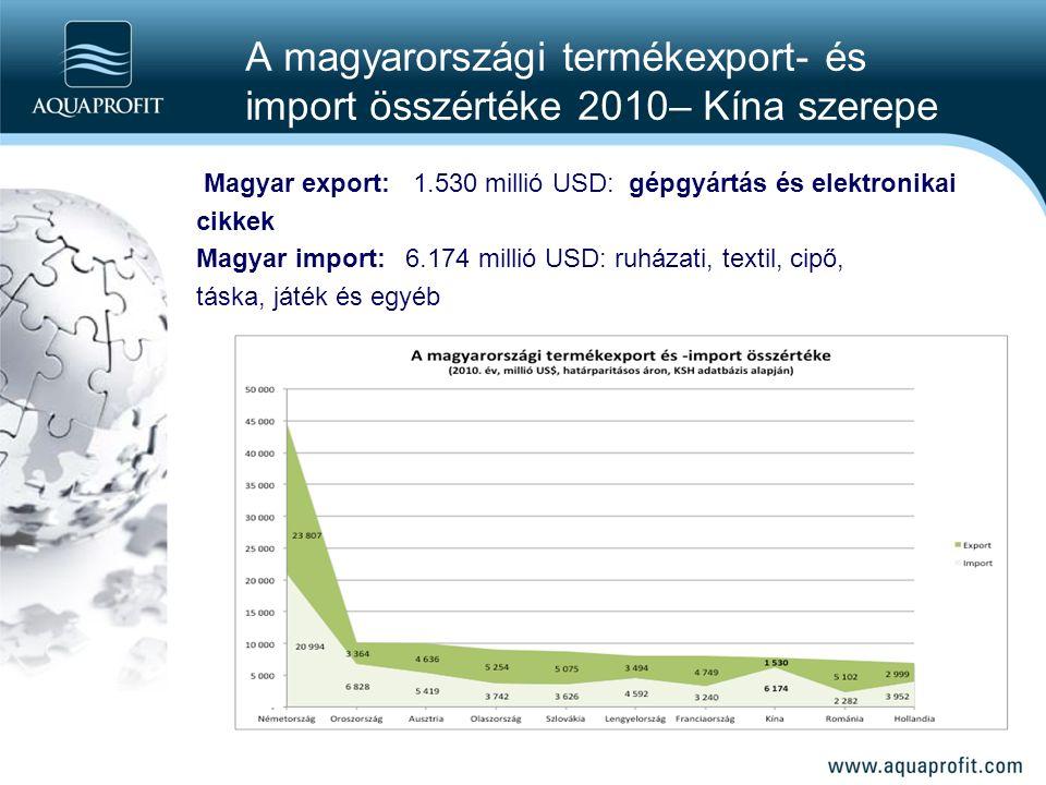 A magyarországi termékexport- és import összértéke 2010– Kína szerepe Magyar export: 1.530 millió USD: gépgyártás és elektronikai cikkek Magyar import: 6.174 millió USD: ruházati, textil, cipő, táska, játék és egyéb