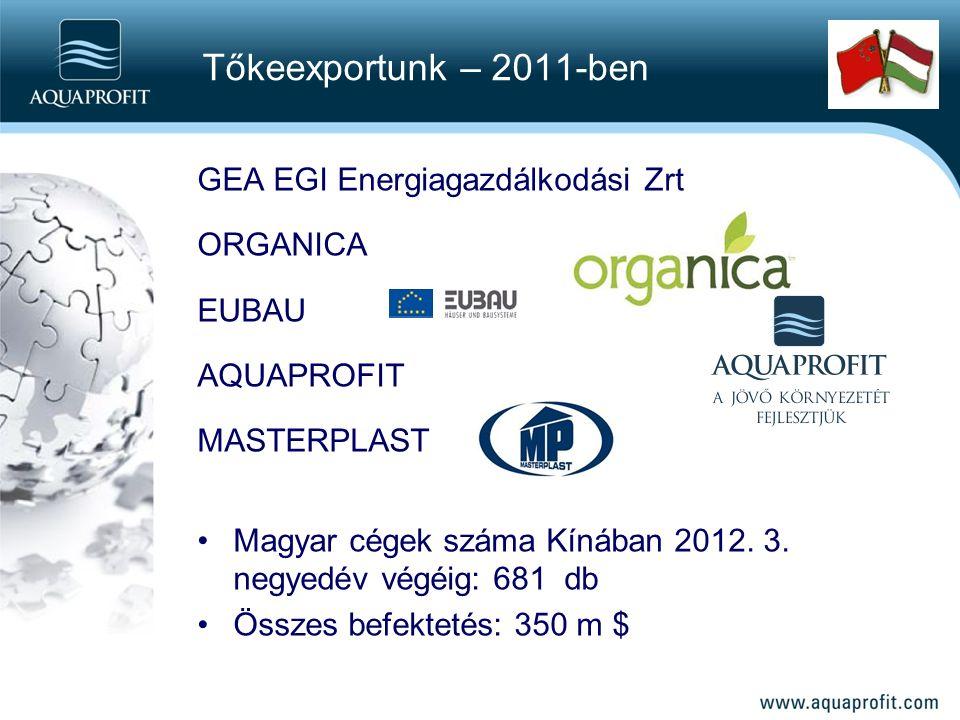 GEA EGI Energiagazdálkodási Zrt ORGANICA EUBAU AQUAPROFIT MASTERPLAST Magyar cégek száma Kínában 2012.