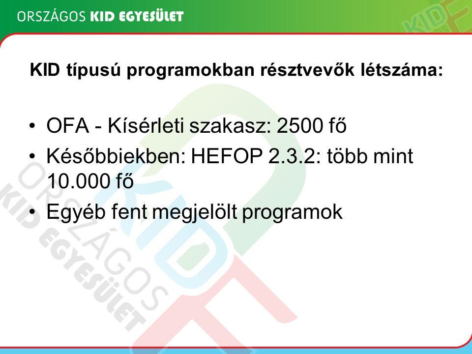 KID típusú programokban résztvevők létszáma: OFA - Kísérleti szakasz: 2500 fő Későbbiekben: HEFOP 2.3.2: több mint 10.000 fő Egyéb fent megjelölt programok