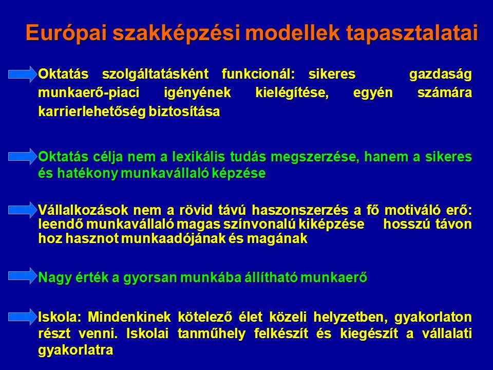 Európai szakképzési modellek tapasztalatai Oktatás szolgáltatásként funkcionál: sikeres gazdaság munkaerő-piaci igényének kielégítése, egyén számára karrierlehetőség biztosítása Oktatás célja nem a lexikális tudás megszerzése, hanem a sikeres és hatékony munkavállaló képzése Vállalkozások nem a rövid távú haszonszerzés a fő motiváló erő: leendő munkavállaló magas színvonalú kiképzésehosszú távon hoz hasznot munkaadójának és magának Nagy érték a gyorsan munkába állítható munkaerő Iskola: Mindenkinek kötelező élet közeli helyzetben, gyakorlaton részt venni.