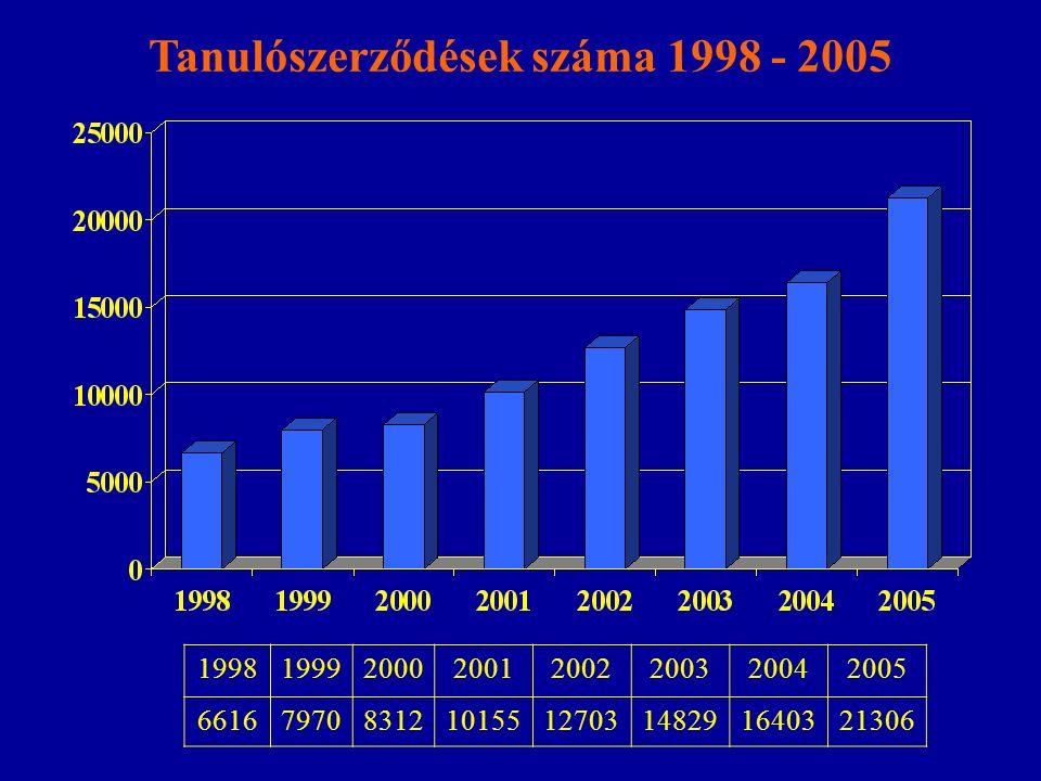 Tanulószerződések száma 1998 - 2005 19981999200020012002200320042005 6616797083121015512703148291640321306