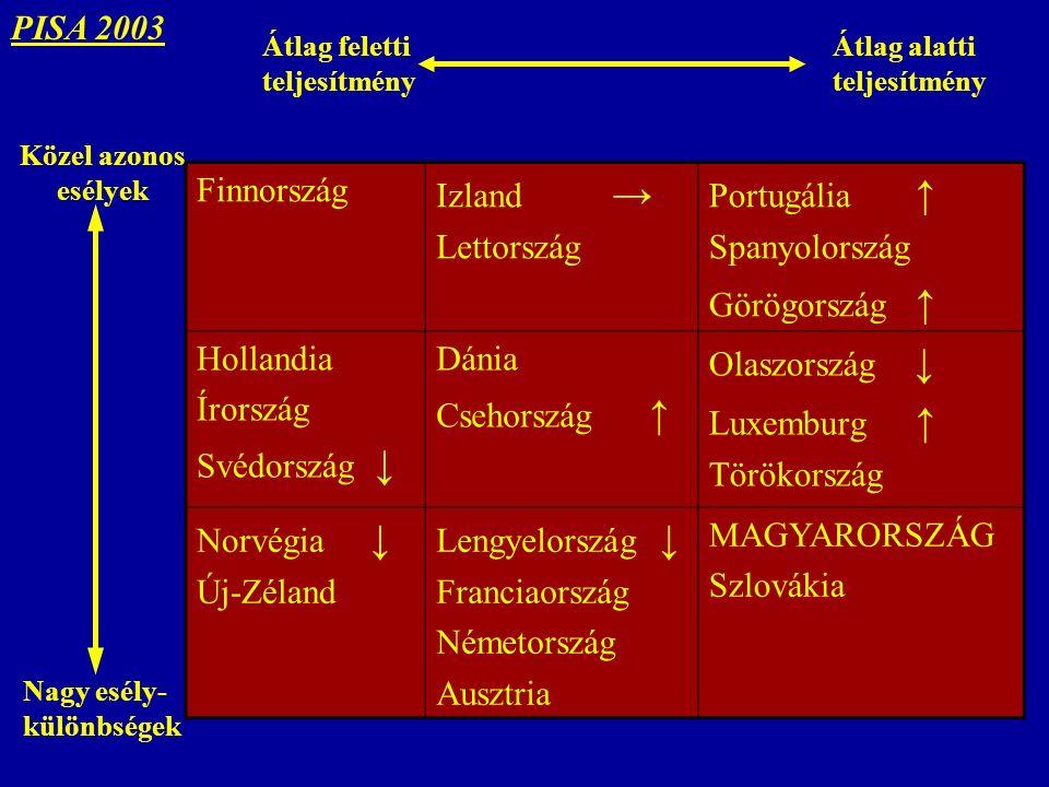 Finnország Izland → Lettország Portugália ↑ Spanyolország Görögország ↑ Hollandia Írország Svédország ↓ Dánia Csehország ↑ Olaszország ↓ Luxemburg ↑ Törökország Norvégia ↓ Új-Zéland Lengyelország ↓ Franciaország Németország Ausztria MAGYARORSZÁG Szlovákia Közel azonos esélyek Nagy esély- különbségek Átlag feletti teljesítmény Átlag alatti teljesítmény PISA 2003
