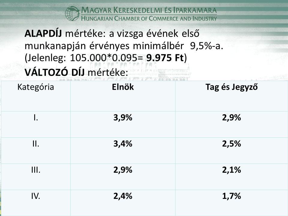 ALAPDÍJ mértéke: a vizsga évének első munkanapján érvényes minimálbér 9,5%-a.