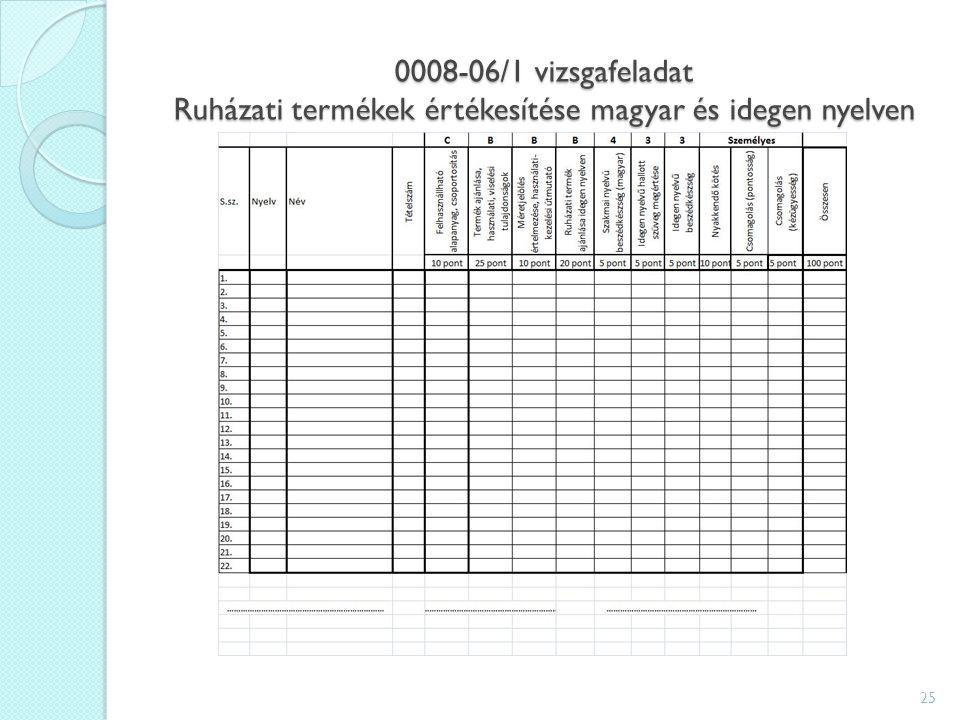 0008-06/1 vizsgafeladat Ruházati termékek értékesítése magyar és idegen nyelven 25