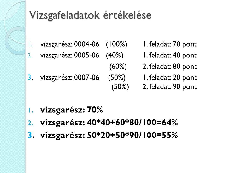 Vizsgafeladatok értékelése 1. vizsgarész: 0004-06 (100%)1.