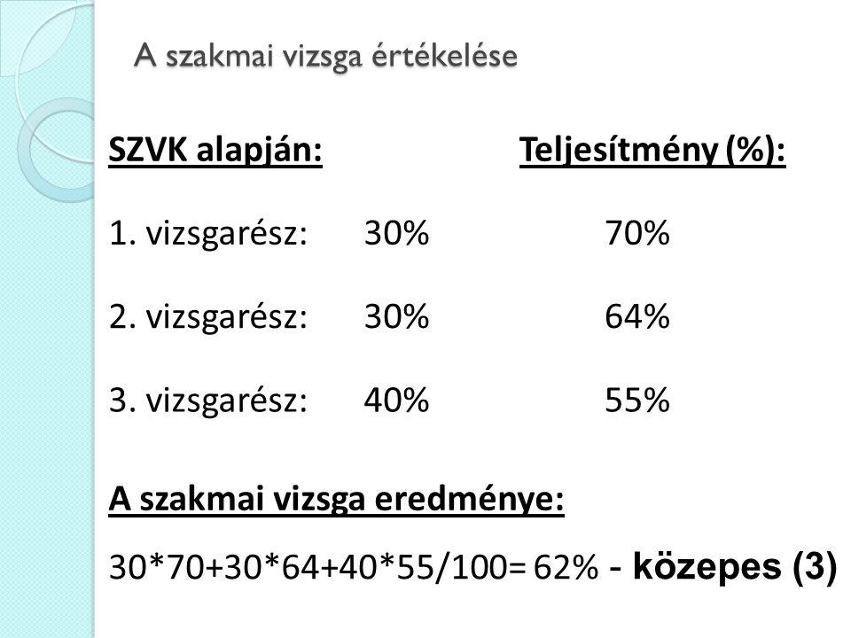 A szakmai vizsga értékelése SZVK alapján:Teljesítmény (%): 1.
