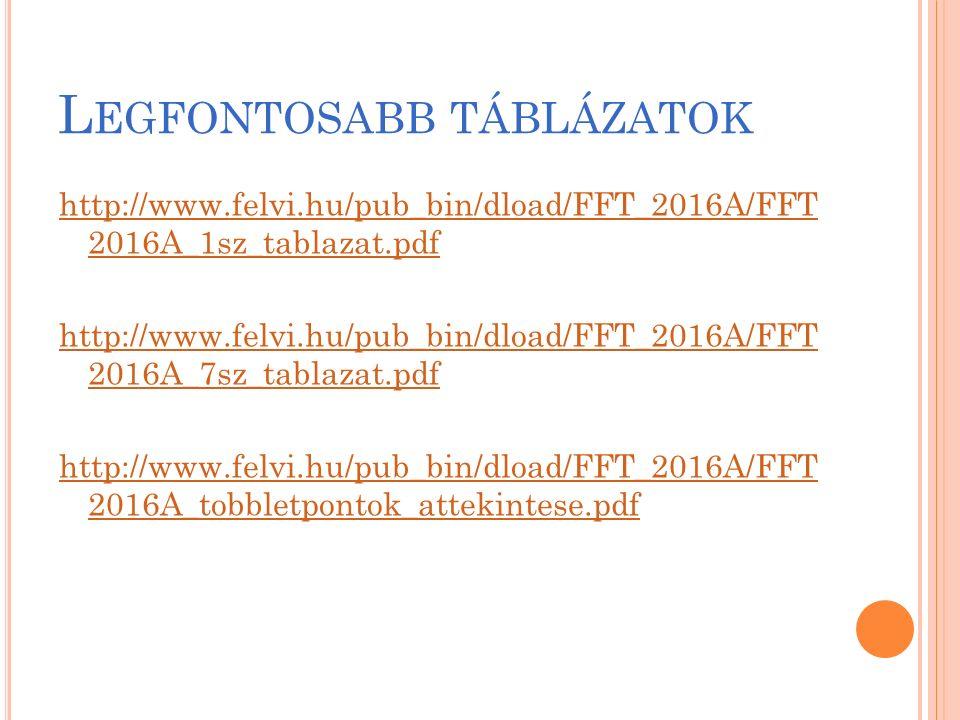L EGFONTOSABB TÁBLÁZATOK http://www.felvi.hu/pub_bin/dload/FFT_2016A/FFT 2016A_1sz_tablazat.pdf http://www.felvi.hu/pub_bin/dload/FFT_2016A/FFT 2016A_