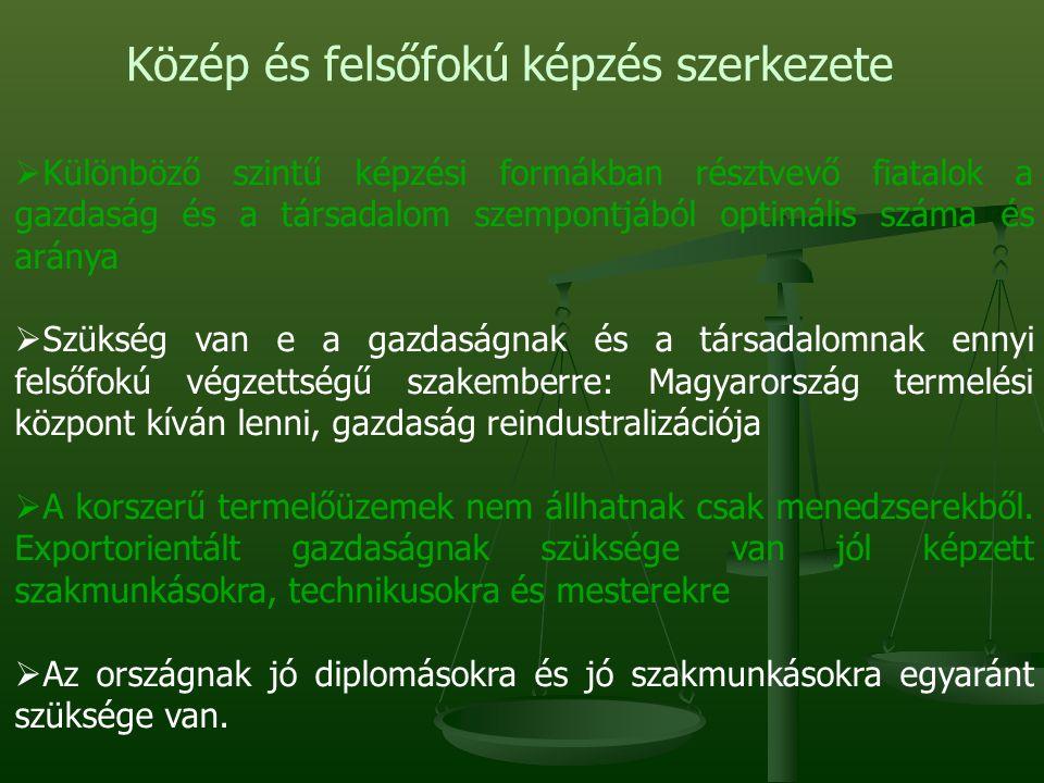 Közép és felsőfokú képzés szerkezete  Különböző szintű képzési formákban résztvevő fiatalok a gazdaság és a társadalom szempontjából optimális száma és aránya  Szükség van e a gazdaságnak és a társadalomnak ennyi felsőfokú végzettségű szakemberre: Magyarország termelési központ kíván lenni, gazdaság reindustralizációja  A korszerű termelőüzemek nem állhatnak csak menedzserekből.