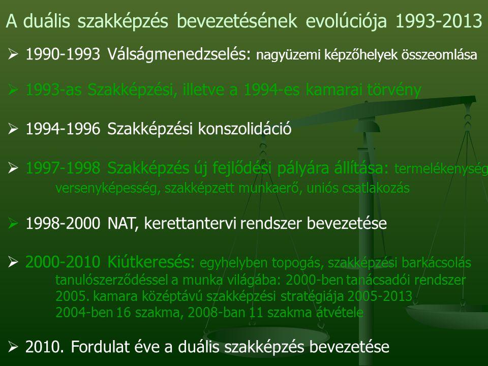 A duális szakképzés bevezetésének evolúciója 1993-2013  1990-1993 Válságmenedzselés: nagyüzemi képzőhelyek összeomlása  1993-as Szakképzési, illetve a 1994-es kamarai törvény  1994-1996 Szakképzési konszolidáció  1997-1998 Szakképzés új fejlődési pályára állítása: termelékenység versenyképesség, szakképzett munkaerő, uniós csatlakozás  1998-2000 NAT, kerettantervi rendszer bevezetése  2000-2010 Kiútkeresés: egyhelyben topogás, szakképzési barkácsolás tanulószerződéssel a munka világába: 2000-ben tanácsadói rendszer 2005.