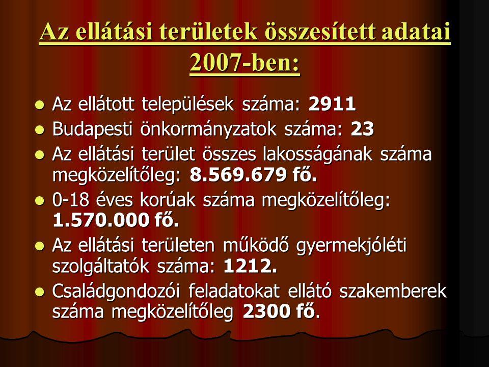Az ellátási területek összesített adatai 2007-ben: Az ellátott települések száma: 2911 Az ellátott települések száma: 2911 Budapesti önkormányzatok sz