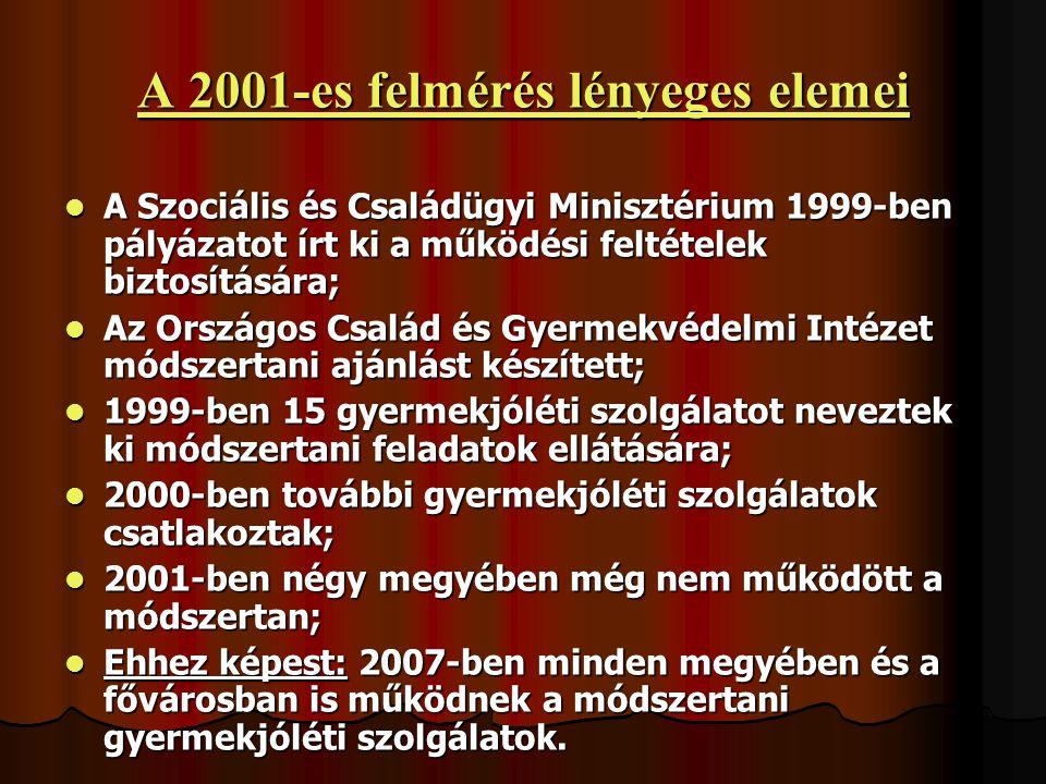 A 2001-es felmérés lényeges elemei A Szociális és Családügyi Minisztérium 1999-ben pályázatot írt ki a működési feltételek biztosítására; A Szociális