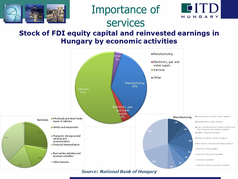 Source: National Bank of Hungary Stock of FDI equity capital and reinvested earnings in Hungary by economic activities Importance of services