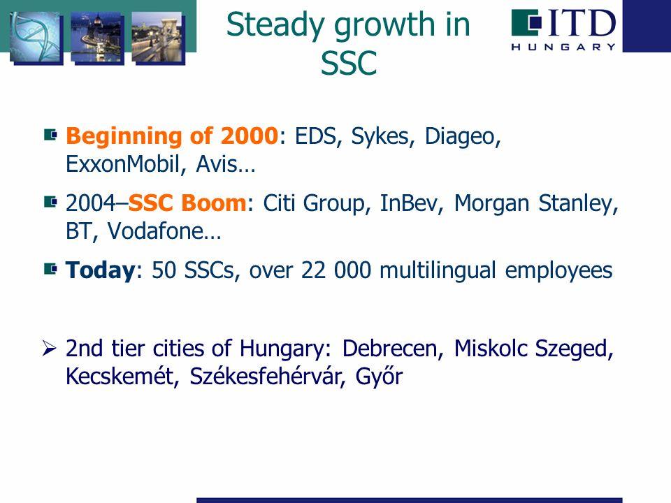 Steady growth in SSC Beginning of 2000: EDS, Sykes, Diageo, ExxonMobil, Avis… 2004–SSC Boom: Citi Group, InBev, Morgan Stanley, BT, Vodafone… Today: 50 SSCs, over 22 000 multilingual employees  2nd tier cities of Hungary: Debrecen, Miskolc Szeged, Kecskemét, Székesfehérvár, Győr