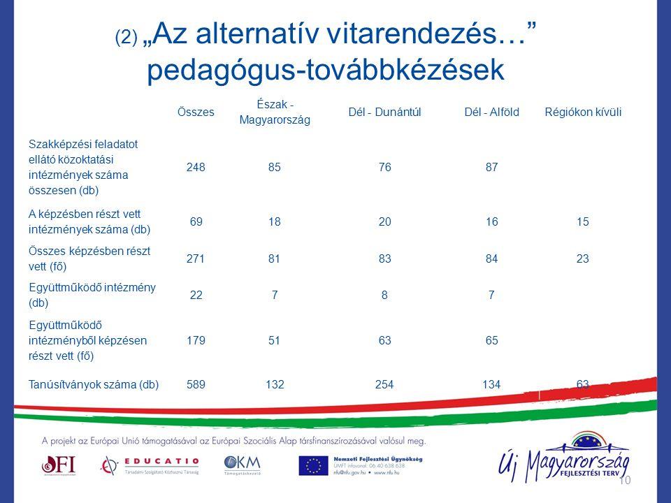 """(2) """"Az alternatív vitarendezés… pedagógus-továbbkézések 10 Összes Észak - Magyarország Dél - DunántúlDél - AlföldRégiókon kívüli Szakképzési feladatot ellátó közoktatási intézmények száma összesen (db) 248857687 A képzésben részt vett intézmények száma (db) 6918201615 Összes képzésben részt vett (fő) 27181838423 Együttműködő intézmény (db) 22787 Együttműködő intézményből képzésen részt vett (fő) 179516365 Tanúsítványok száma (db)58913225413463"""