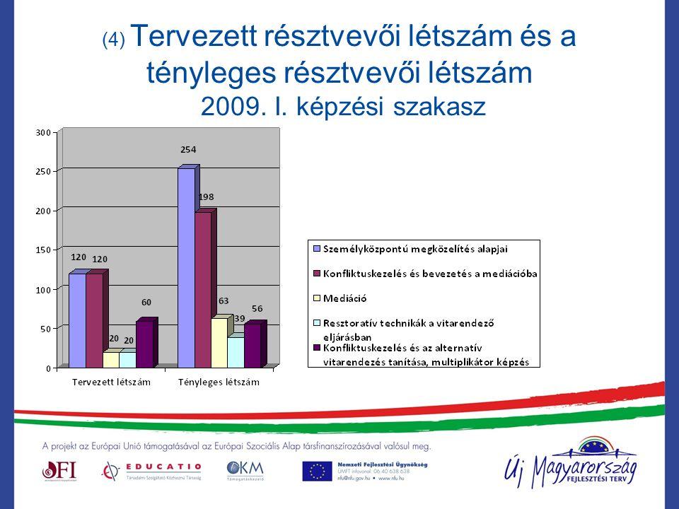 (4) Tervezett résztvevői létszám és a tényleges résztvevői létszám 2009. I. képzési szakasz