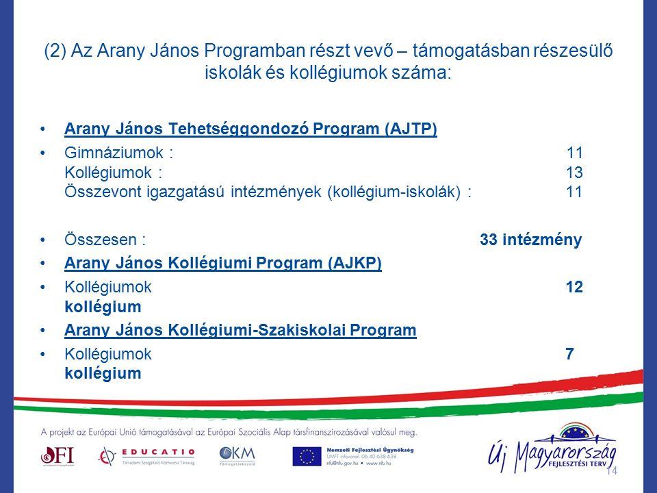 (2) Az Arany János Programban részt vevő – támogatásban részesülő iskolák és kollégiumok száma: Arany János Tehetséggondozó Program (AJTP) Gimnáziumok : 11 Kollégiumok : 13 Összevont igazgatású intézmények (kollégium-iskolák) :11 Összesen : 33 intézmény Arany János Kollégiumi Program (AJKP) Kollégiumok12 kollégium Arany János Kollégiumi-Szakiskolai Program Kollégiumok7 kollégium 14