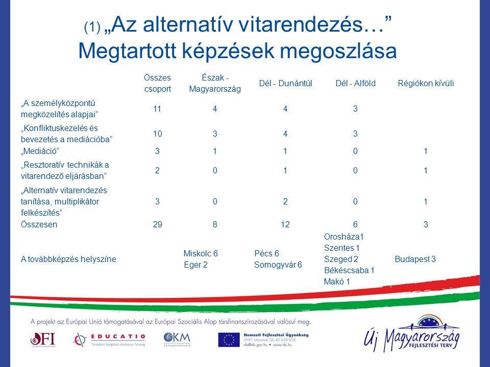 """(1) """"Az alternatív vitarendezés… Megtartott képzések megoszlása Összes csoport Észak - Magyarország Dél - DunántúlDél - AlföldRégiókon kívüli """"A személyközpontú megközelítés alapjai 11443 """"Konfliktuskezelés és bevezetés a mediációba 10343 """"Mediáció 31101 """"Resztoratív technikák a vitarendező eljárásban 20101 """"Alternatív vitarendezés tanítása, multiplikátor felkészítés 30201 Összesen2981263 A továbbképzés helyszíne Miskolc 6 Eger 2 Pécs 6 Somogyvár 6 Orosháza1 Szentes 1 Szeged 2 Békéscsaba 1 Makó 1 Budapest 3"""