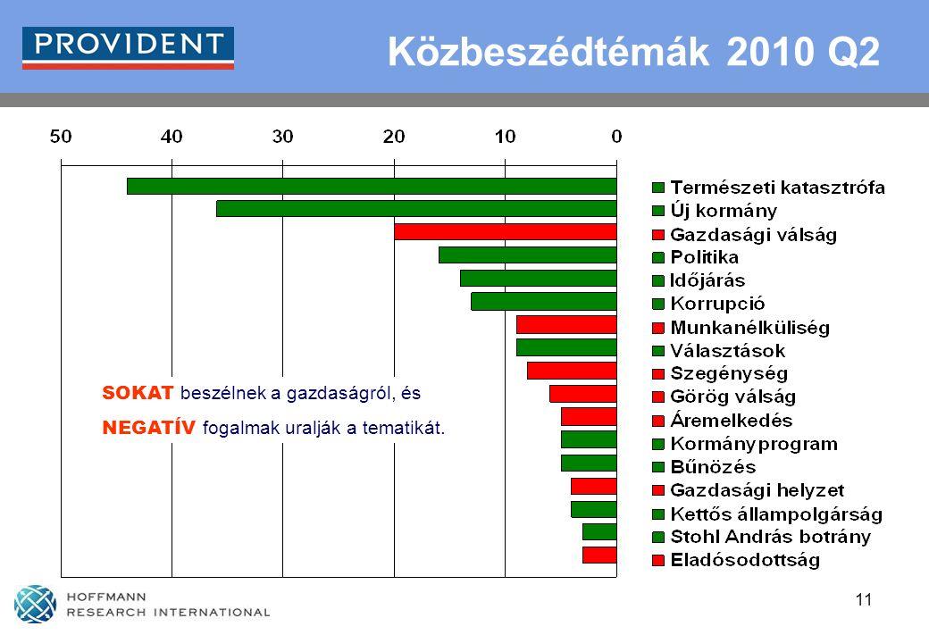 11 Közbeszédtémák 2010 Q2 SOKAT beszélnek a gazdaságról, és NEGATÍV fogalmak uralják a tematikát.