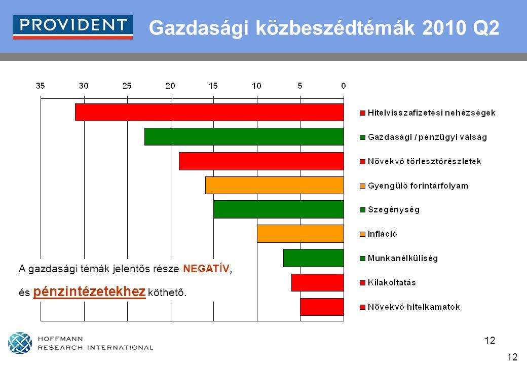 12 Gazdasági közbeszédtémák 2010 Q2 A gazdasági témák jelentős része NEGATÍV, és pénzintézetekhez köthető.