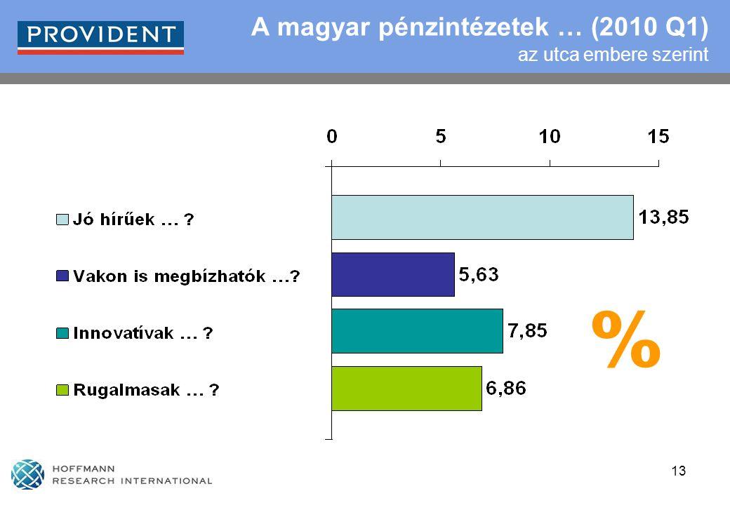 13 A magyar pénzintézetek … (2010 Q1) az utca embere szerint %