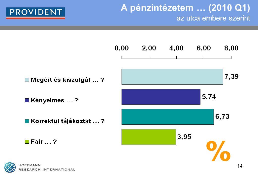 14 A pénzintézetem … (2010 Q1) az utca embere szerint %