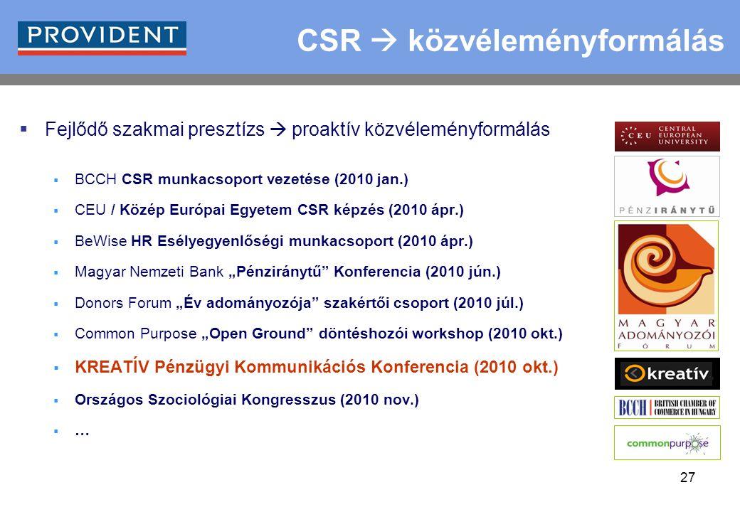 """27 CSR  közvéleményformálás  Fejlődő szakmai presztízs  proaktív közvéleményformálás  BCCH CSR munkacsoport vezetése (2010 jan.)  CEU / Közép Európai Egyetem CSR képzés (2010 ápr.)  BeWise HR Esélyegyenlőségi munkacsoport (2010 ápr.)  Magyar Nemzeti Bank """"Pénziránytű Konferencia (2010 jún.)  Donors Forum """"Év adományozója szakértői csoport (2010 júl.)  Common Purpose """"Open Ground döntéshozói workshop (2010 okt.)  KREATÍV Pénzügyi Kommunikációs Konferencia (2010 okt.)  Országos Szociológiai Kongresszus (2010 nov.)  …"""