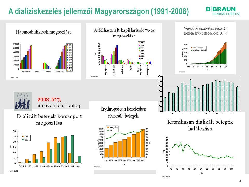 4 B.Braun Avitum Dialízishálózat Magyarországon (1991-2009) 1991.