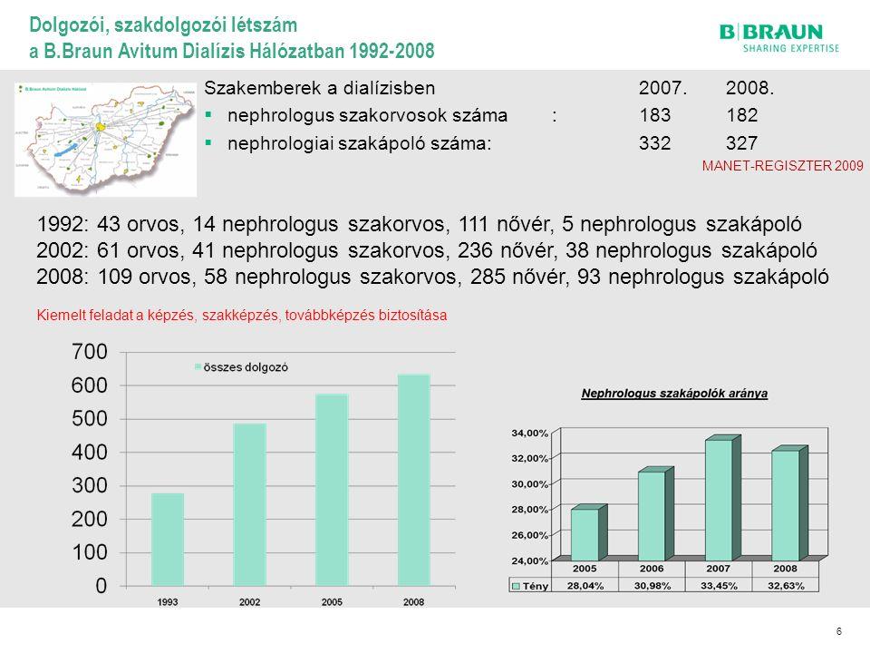 6 1992: 43 orvos, 14 nephrologus szakorvos, 111 nővér, 5 nephrologus szakápoló 2002: 61 orvos, 41 nephrologus szakorvos, 236 nővér, 38 nephrologus szakápoló 2008: 109 orvos, 58 nephrologus szakorvos, 285 nővér, 93 nephrologus szakápoló Kiemelt feladat a képzés, szakképzés, továbbképzés biztosítása Dolgozói, szakdolgozói létszám a B.Braun Avitum Dialízis Hálózatban 1992-2008 Szakemberek a dialízisben2007.2008.