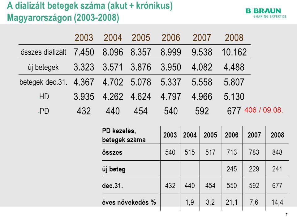 A dializált betegek száma (akut + krónikus) Magyarországon (2003-2008) 200320042005200620072008 összes dializált 7.4508.0968.3578.9999.53810.162 új betegek 3.3233.5713.8763.9504.0824.488 betegek dec.31.