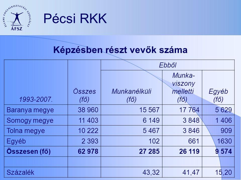 Pécsi RKK 1993-2007.