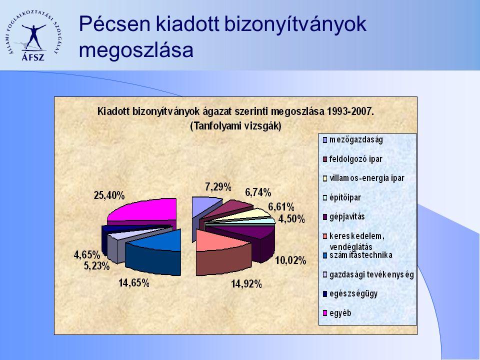 Pécsen kiadott bizonyítványok megoszlása