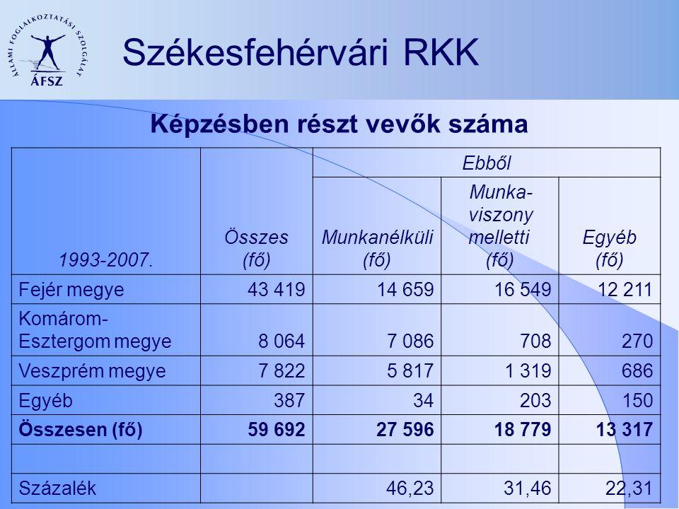 Székesfehérvári RKK 1993-2007.