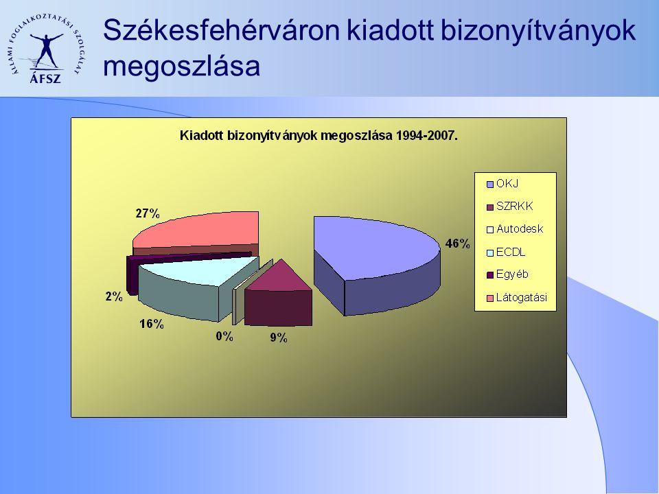 Székesfehérváron kiadott bizonyítványok megoszlása