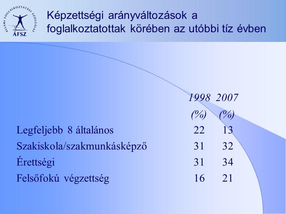 Képzettségi arányváltozások a foglalkoztatottak körében az utóbbi tíz évben 1998 2007 (%) (%) Legfeljebb 8 általános 22 13 Szakiskola/szakmunkásképző 31 32 Érettségi 31 34 Felsőfokú végzettség 16 21