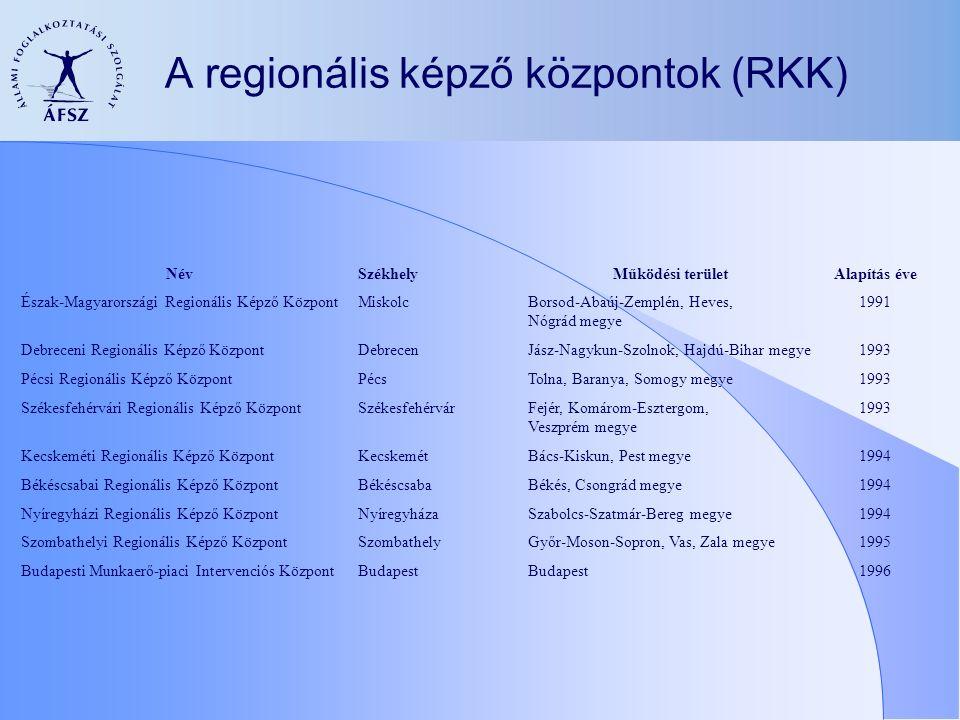 A regionális képző központok (RKK) NévSzékhelyMűködési területAlapítás éve Észak-Magyarországi Regionális Képző KözpontMiskolcBorsod-Abaúj-Zemplén, Heves, Nógrád megye 1991 Debreceni Regionális Képző KözpontDebrecenJász-Nagykun-Szolnok, Hajdú-Bihar megye1993 Pécsi Regionális Képző KözpontPécsTolna, Baranya, Somogy megye1993 Székesfehérvári Regionális Képző KözpontSzékesfehérvárFejér, Komárom-Esztergom, Veszprém megye 1993 Kecskeméti Regionális Képző KözpontKecskemétBács-Kiskun, Pest megye1994 Békéscsabai Regionális Képző KözpontBékéscsabaBékés, Csongrád megye1994 Nyíregyházi Regionális Képző KözpontNyíregyházaSzabolcs-Szatmár-Bereg megye1994 Szombathelyi Regionális Képző KözpontSzombathelyGyőr-Moson-Sopron, Vas, Zala megye1995 Budapesti Munkaerő-piaci Intervenciós KözpontBudapest 1996