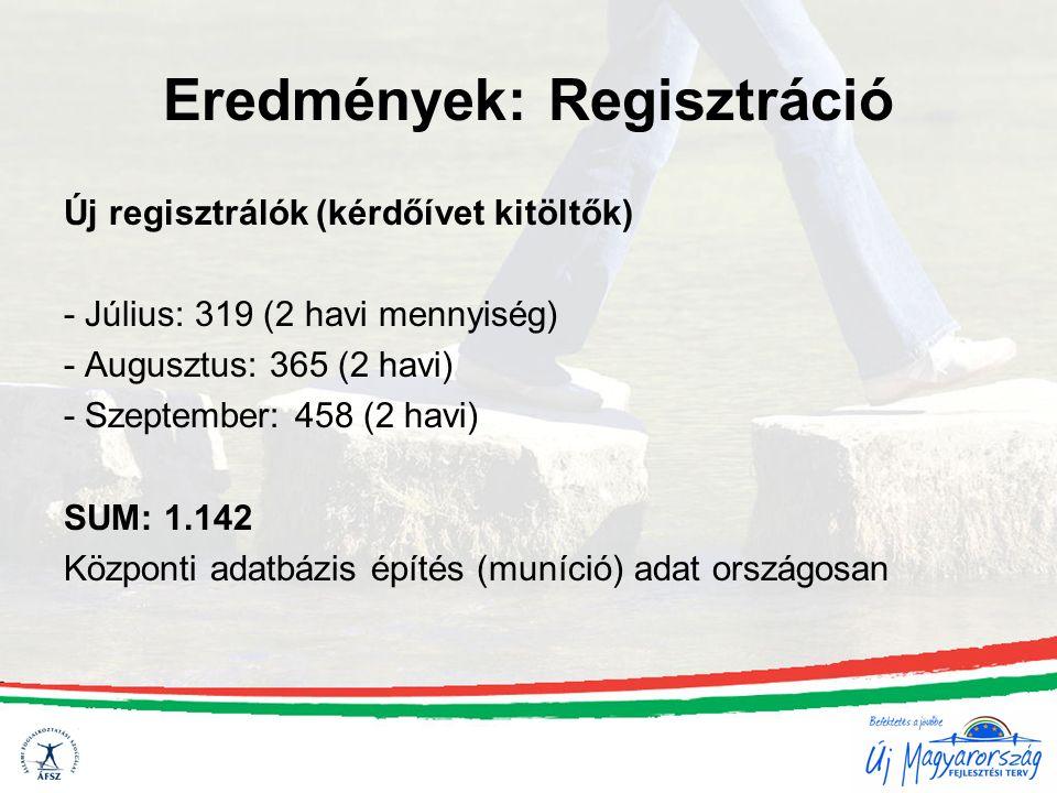 Eredmények: Regisztráció Új regisztrálók (kérdőívet kitöltők) - Július: 319 (2 havi mennyiség) - Augusztus: 365 (2 havi) - Szeptember: 458 (2 havi) SUM: 1.142 Központi adatbázis építés (muníció) adat országosan