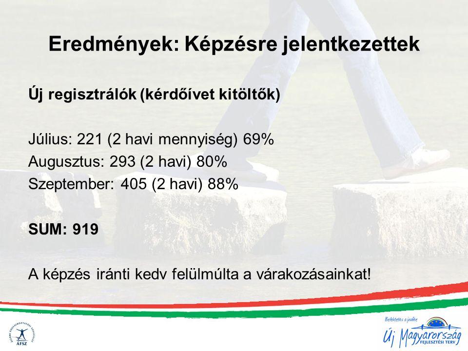 Eredmények: Képzésre jelentkezettek Új regisztrálók (kérdőívet kitöltők) Július: 221 (2 havi mennyiség) 69% Augusztus: 293 (2 havi) 80% Szeptember: 40